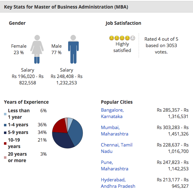 MBA salary in India